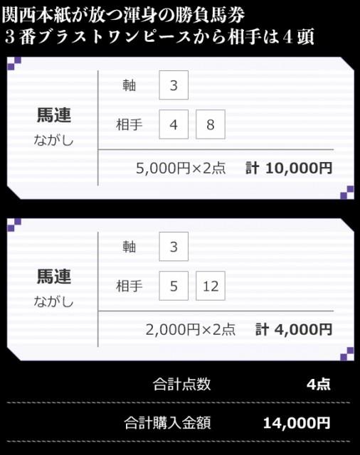 大阪杯、須藤TMの買い目