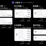 大阪杯のTMプレミアム馬券