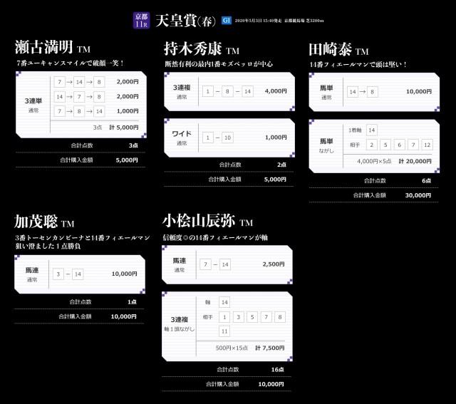 天皇賞春のTMプレミアム馬券