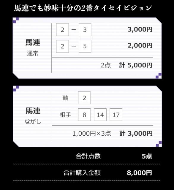 NHKマイルC、小島TMの買い目