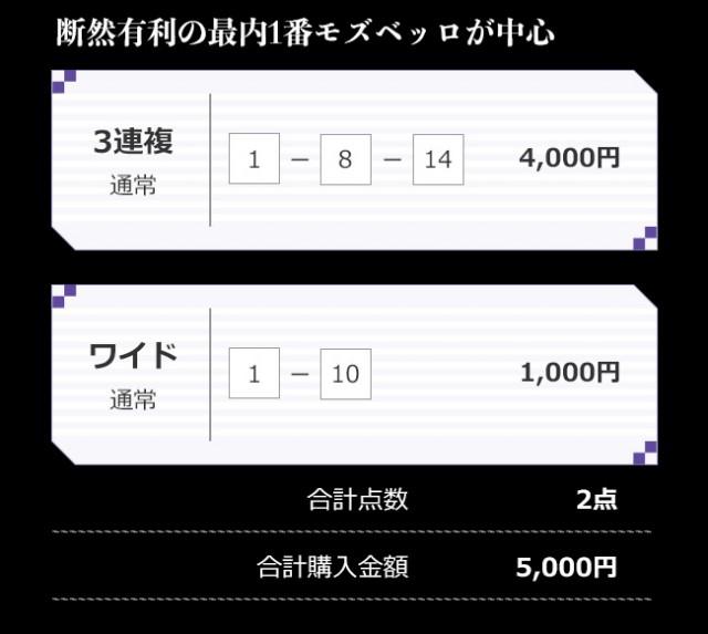 天皇賞(春)、持木TMの買い目