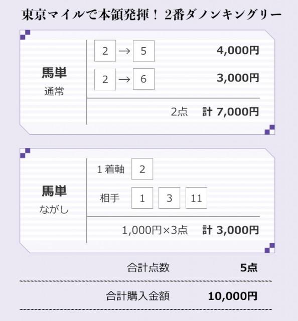 安田記念、大江原TMの買い目