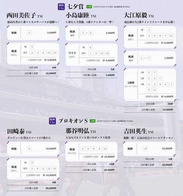 七夕賞・プロキオンSのTMプレミアム馬券
