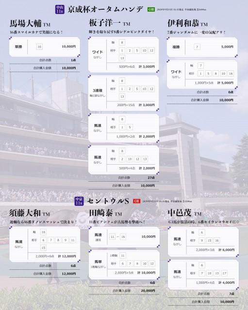 京成杯AH・セントウルSのTMプレミアム馬券